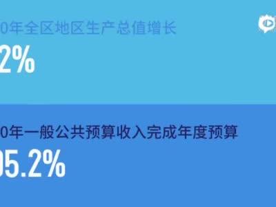 """新华网""""媒体大脑""""数读内蒙古自治区政府工作报告"""