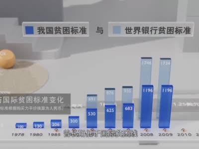 数据可视化:摆脱贫困,中国这样走过